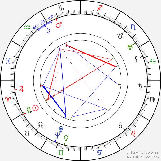 Yrjö Tuominen birth chart, Yrjö Tuominen astro natal horoscope, astrology