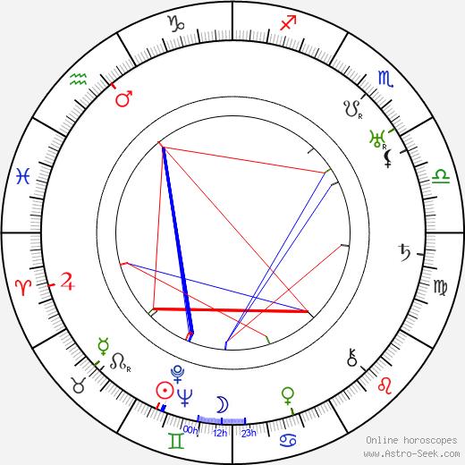 Alexis Thurn-Taxis tema natale, oroscopo, Alexis Thurn-Taxis oroscopi gratuiti, astrologia