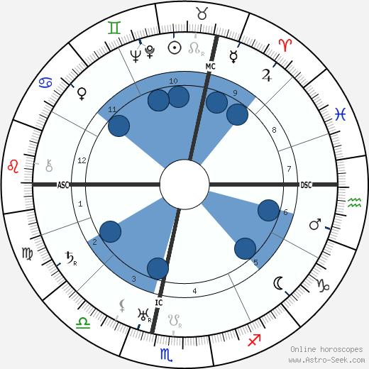 André Luguet wikipedia, horoscope, astrology, instagram