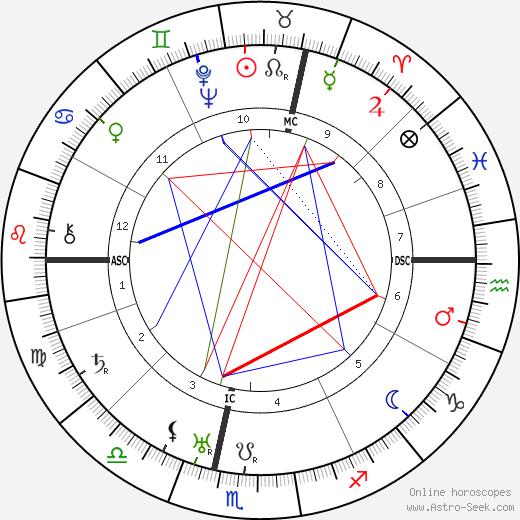 André Luguet tema natale, oroscopo, André Luguet oroscopi gratuiti, astrologia