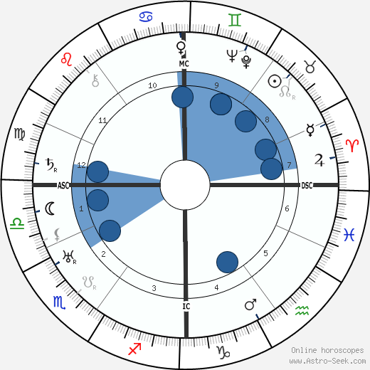 André Obey wikipedia, horoscope, astrology, instagram