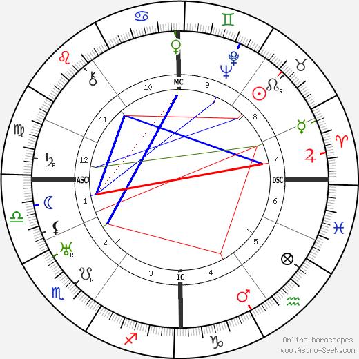 André Obey день рождения гороскоп, André Obey Натальная карта онлайн