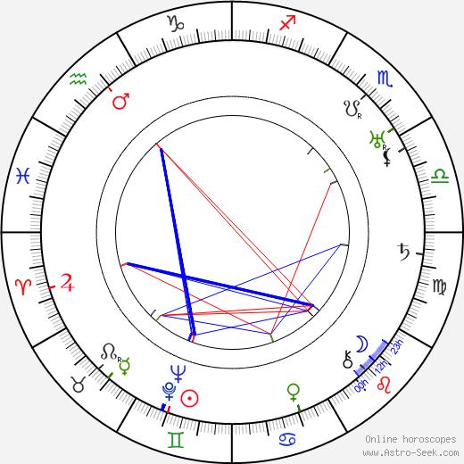 Богуслав Рейнек Bohuslav Reynek день рождения гороскоп, Bohuslav Reynek Натальная карта онлайн