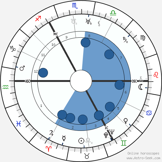 George Paget Thomson wikipedia, horoscope, astrology, instagram