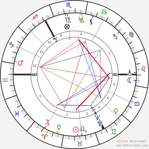 George Paget Thomson astro natal birth chart, George Paget Thomson horoscope, astrology