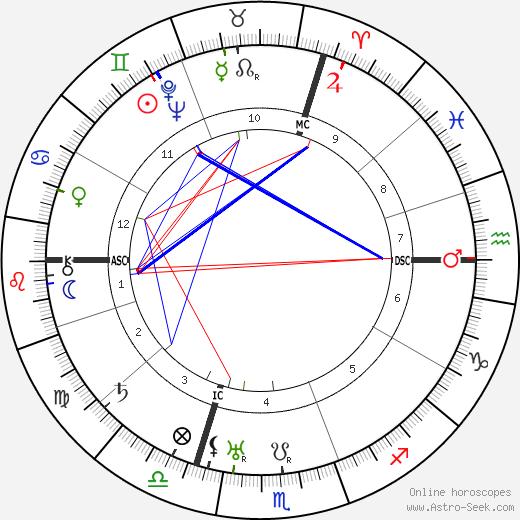 Gregor Strasser astro natal birth chart, Gregor Strasser horoscope, astrology