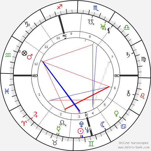 Josef Sepp Dietrich birth chart, Josef Sepp Dietrich astro natal horoscope, astrology