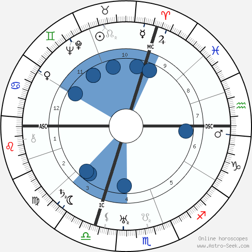 Josip Broz Tito wikipedia, horoscope, astrology, instagram