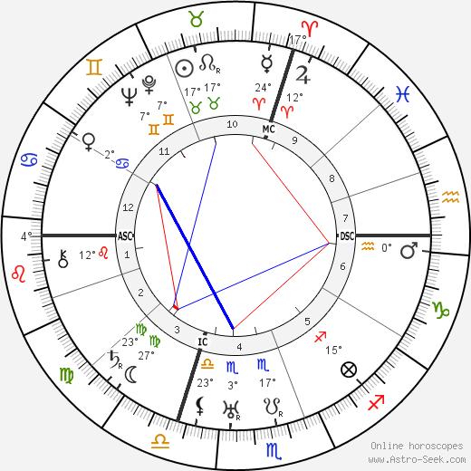 Josip Broz Tito birth chart, biography, wikipedia 2019, 2020