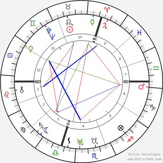 Josip Broz Tito astro natal birth chart, Josip Broz Tito horoscope, astrology