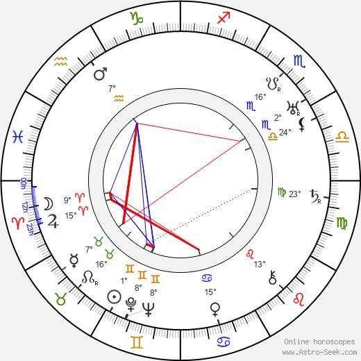 Juan Calvo birth chart, biography, wikipedia 2020, 2021