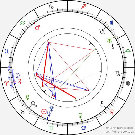 Juan Calvo birth chart, Juan Calvo astro natal horoscope, astrology
