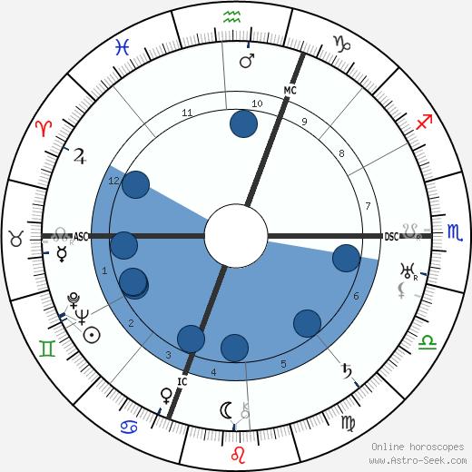 Louis Fourestier wikipedia, horoscope, astrology, instagram
