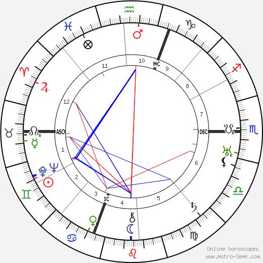 Louis Fourestier tema natale, oroscopo, Louis Fourestier oroscopi gratuiti, astrologia