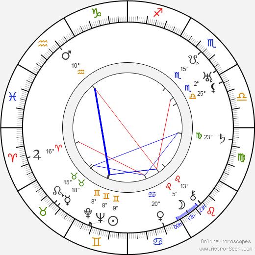 Luce Fabiole birth chart, biography, wikipedia 2019, 2020