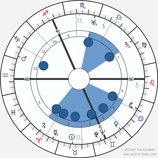 Manfred von Richthofen wikipedia, horoscope, astrology, instagram
