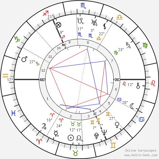 Manfred von Richthofen birth chart, biography, wikipedia 2018, 2019
