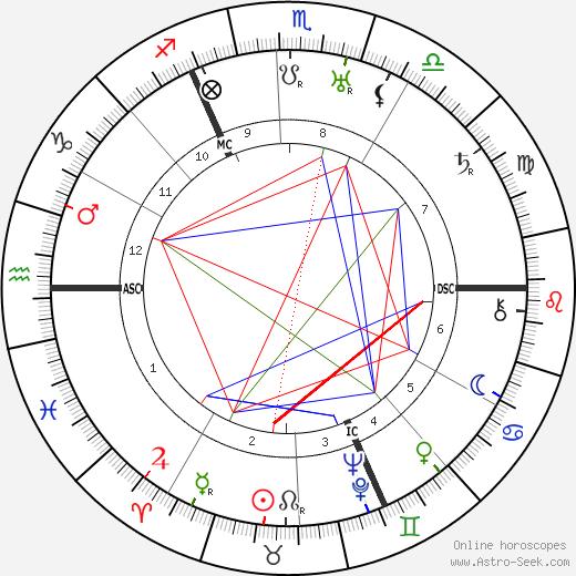 Manfred von Richthofen astro natal birth chart, Manfred von Richthofen horoscope, astrology