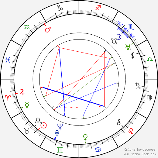 Margaret Rutherford astro natal birth chart, Margaret Rutherford horoscope, astrology