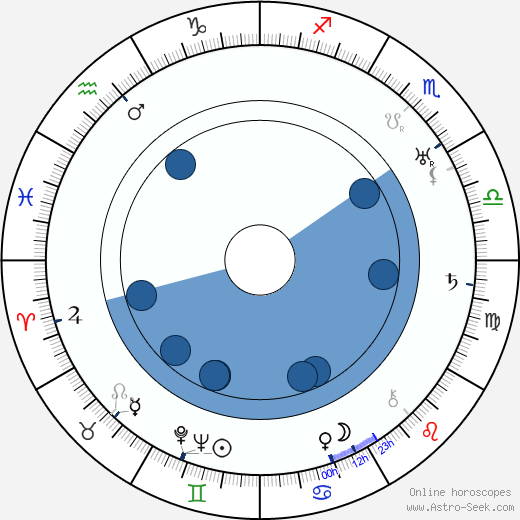 Max Brand wikipedia, horoscope, astrology, instagram