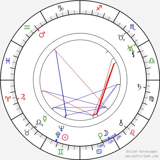 Max Brand tema natale, oroscopo, Max Brand oroscopi gratuiti, astrologia