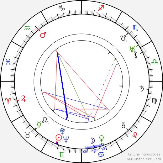 Minna Gombell birth chart, Minna Gombell astro natal horoscope, astrology