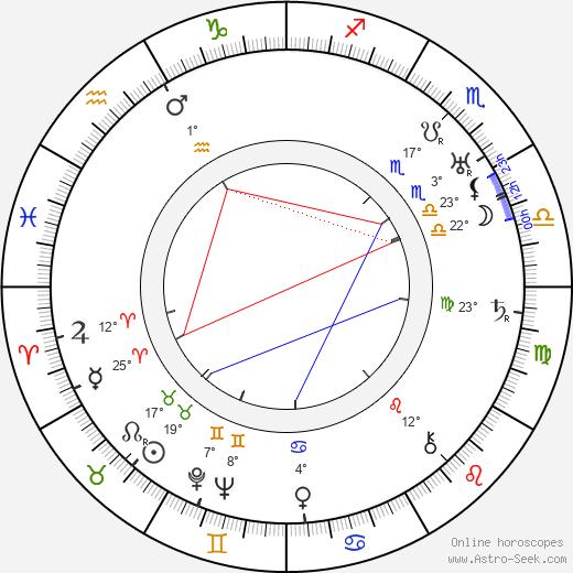 Nikolai Khodataev birth chart, biography, wikipedia 2019, 2020