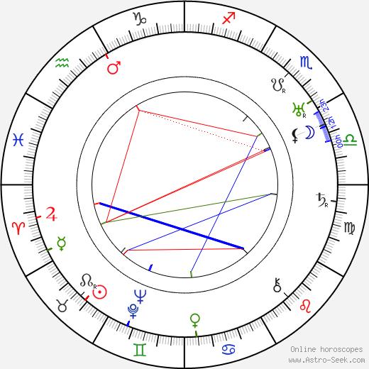 Pola Russ день рождения гороскоп, Pola Russ Натальная карта онлайн