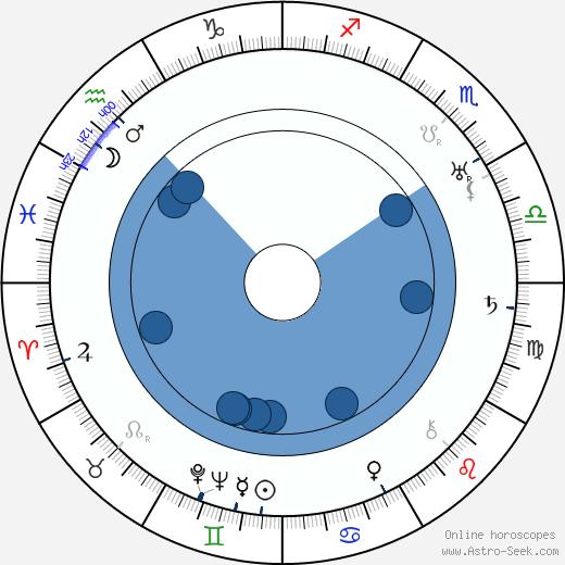 Aarne Orri wikipedia, horoscope, astrology, instagram