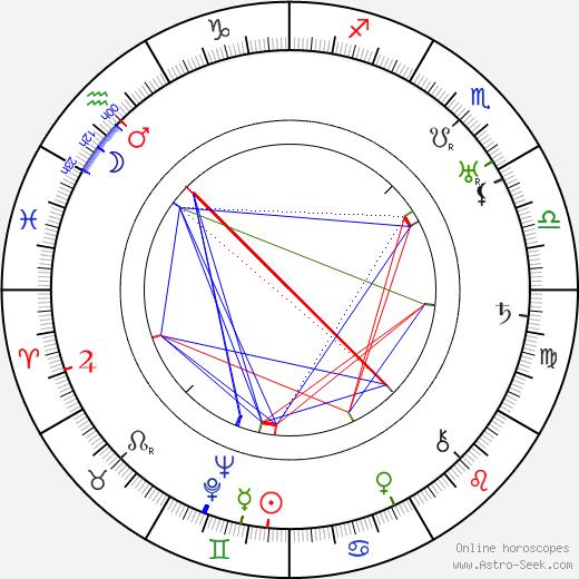 Aarne Orri birth chart, Aarne Orri astro natal horoscope, astrology
