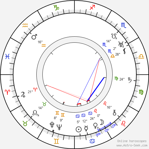 Aatu Dahlqvist birth chart, biography, wikipedia 2018, 2019