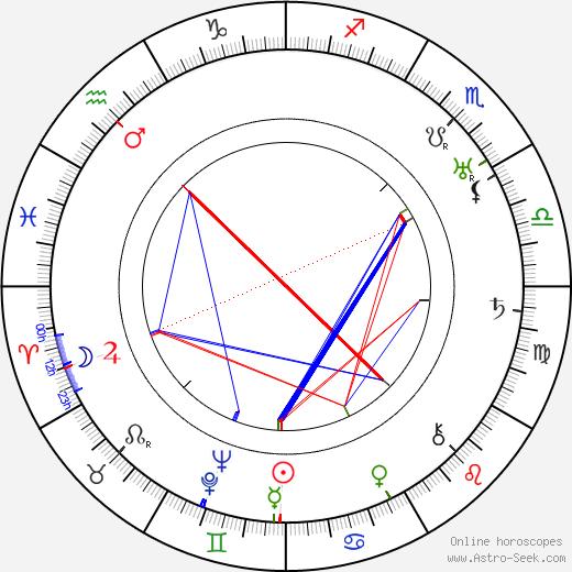 Anči Pírková astro natal birth chart, Anči Pírková horoscope, astrology