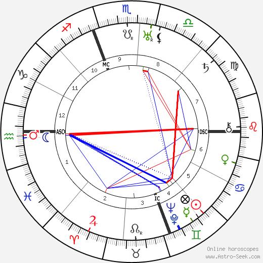 Attilio Piccioni tema natale, oroscopo, Attilio Piccioni oroscopi gratuiti, astrologia