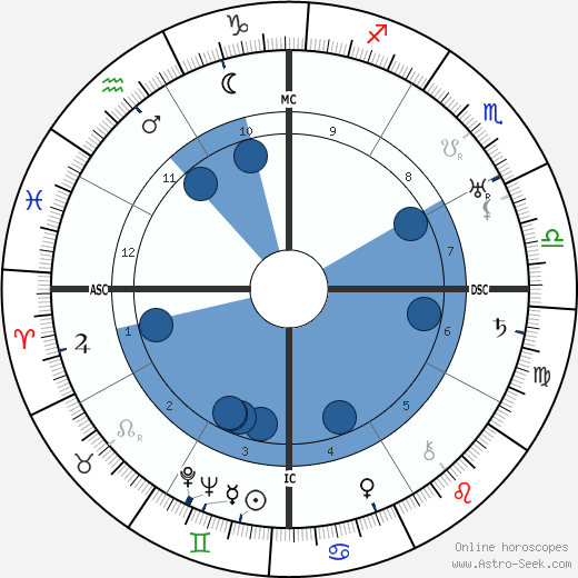 Basil Rathbone wikipedia, horoscope, astrology, instagram