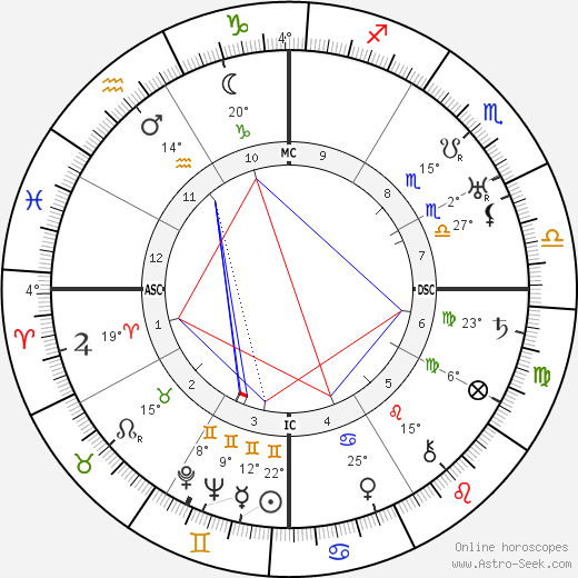 Basil Rathbone birth chart, biography, wikipedia 2018, 2019