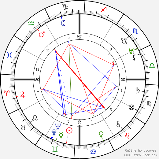 Basil Rathbone astro natal birth chart, Basil Rathbone horoscope, astrology