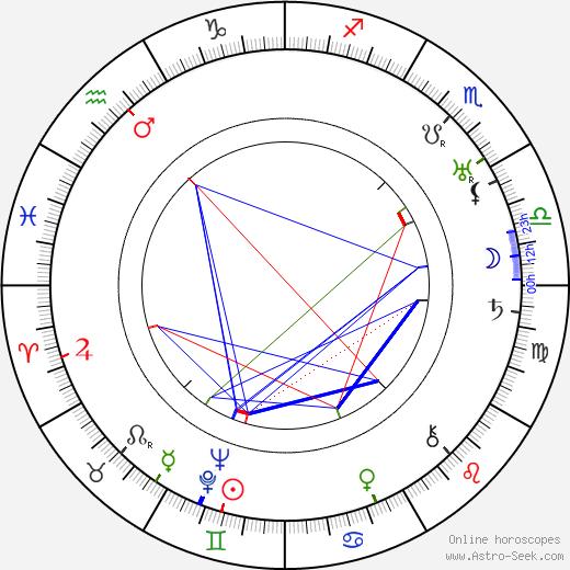 Christian Chamborant день рождения гороскоп, Christian Chamborant Натальная карта онлайн