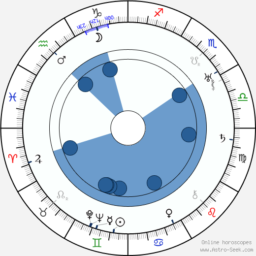 Djuna Barnes wikipedia, horoscope, astrology, instagram
