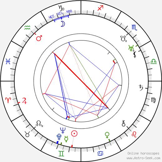 Джуна Барнс Djuna Barnes день рождения гороскоп, Djuna Barnes Натальная карта онлайн