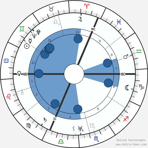Ferdinand Schoerner wikipedia, horoscope, astrology, instagram