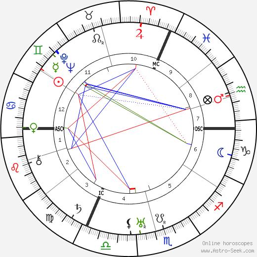 Ferdinand Schoerner astro natal birth chart, Ferdinand Schoerner horoscope, astrology