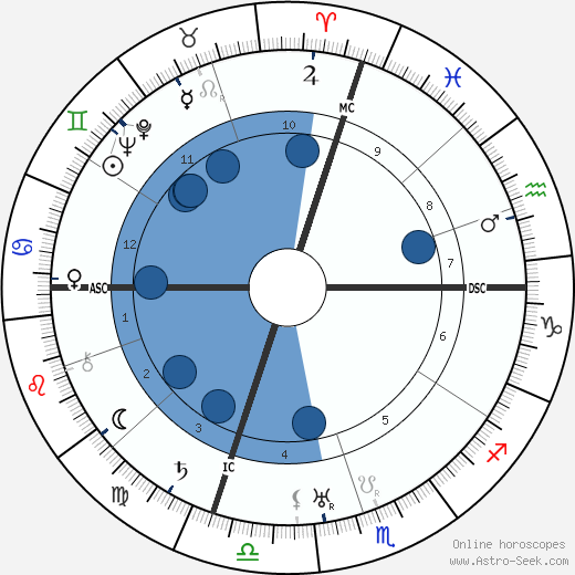 Gustave C. Ekstrom wikipedia, horoscope, astrology, instagram