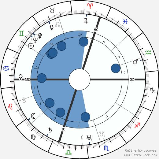 Gustave Eckstrom wikipedia, horoscope, astrology, instagram