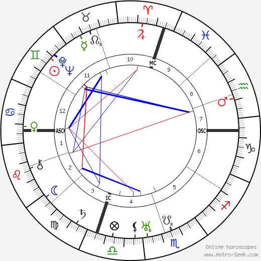 Gustave Eckstrom birth chart, Gustave Eckstrom astro natal horoscope, astrology