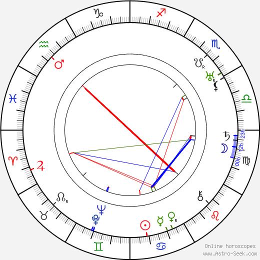 Hans Olden birth chart, Hans Olden astro natal horoscope, astrology
