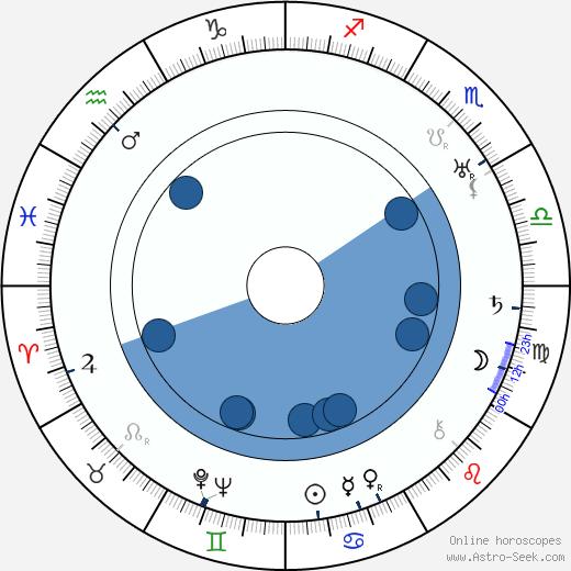 Józef Maliszewski wikipedia, horoscope, astrology, instagram