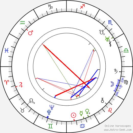 Józef Maliszewski birth chart, Józef Maliszewski astro natal horoscope, astrology