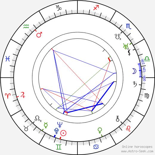 Моисей Яковлевич Гинзбург Moisei Ginzburg день рождения гороскоп, Moisei Ginzburg Натальная карта онлайн