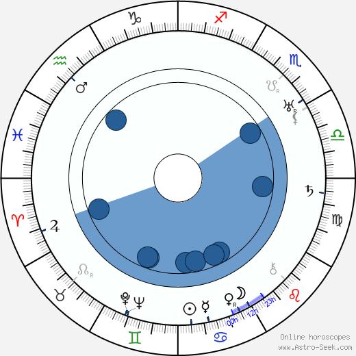 Oski Talvio wikipedia, horoscope, astrology, instagram