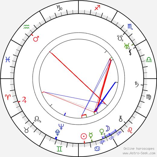 Oski Talvio день рождения гороскоп, Oski Talvio Натальная карта онлайн